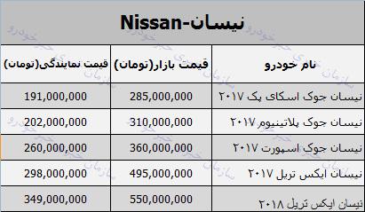 قیمت روز محصولات نیسان در بازار 19 دی 97 + جدول