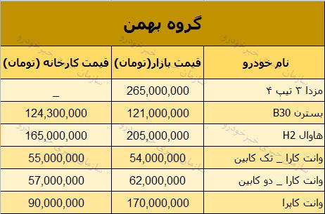 قیمت روز محصولات گروه بهمن در بازار 24 دی 97 + جدول