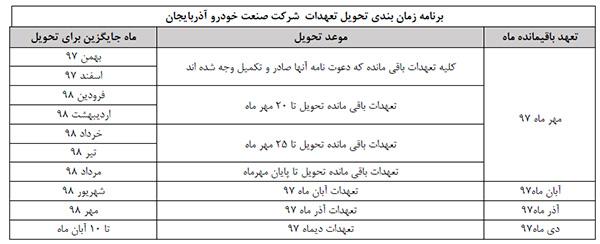 جدول زمان بندی تحویل تعهدات شرکت صنعت خودرو آذربایجان اعلام شد