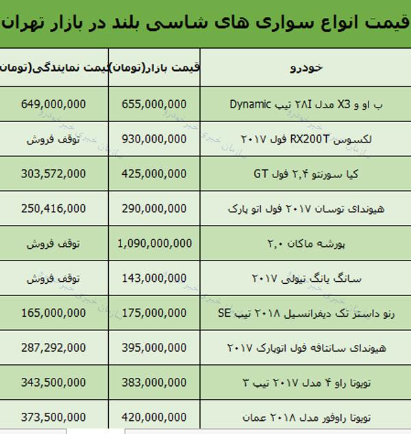 قیمت روز انواع خودرو شاسی بلند در بازار تهران +جدول