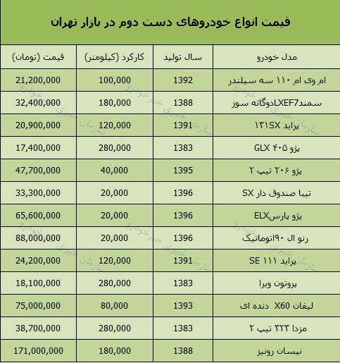 قیمت خودرو دست دوم امروز 97/8/15 در بازار تهران + جدول