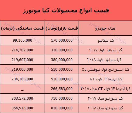 قیمت روز محصولات کیاموتورز در بازار 13 آذر 97 + جدول