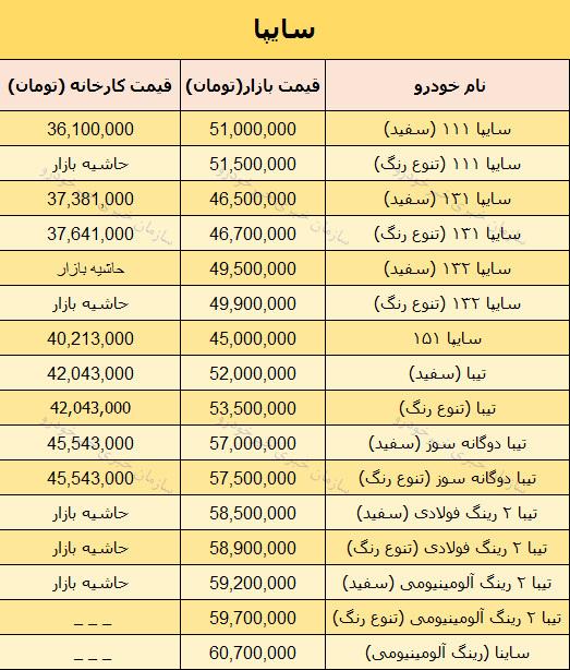 قیمت روز محصولات سایپا در بازار 1 اردیبهشت 98 + جدول   خبر خودرو