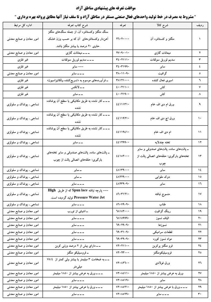 کالاهای معاف از ثبتسفارش در مناطق آزاد اعلام شد