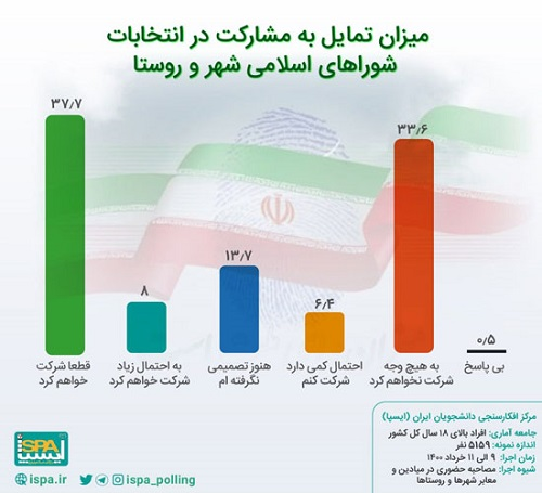 میزان تمایل به مشارکت در انتخابات شوراها
