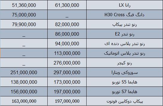 قیمت روز محصولات ایران خودرو در بازار 7 بهمن 97 + جدول